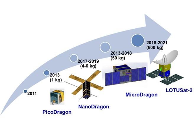 Việt Nam sẽ sở hữu một hạ tầng công nghệ vũ trụ hiện đại