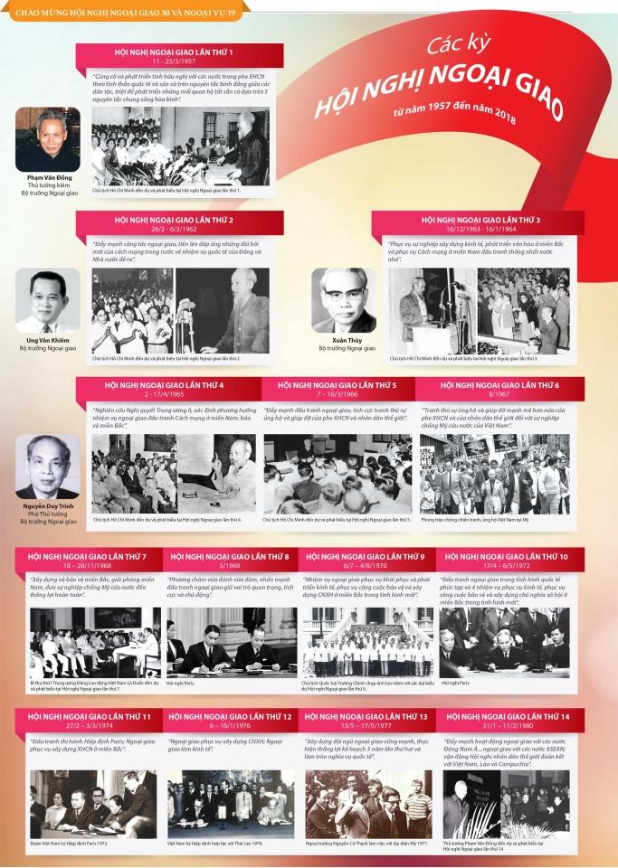 (Infographic) Các kỳ Hội nghị Ngoại giao (từ 1957 đến 2018)