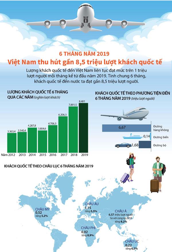 Kỷ lục mới về thu hút du khách quốc tế