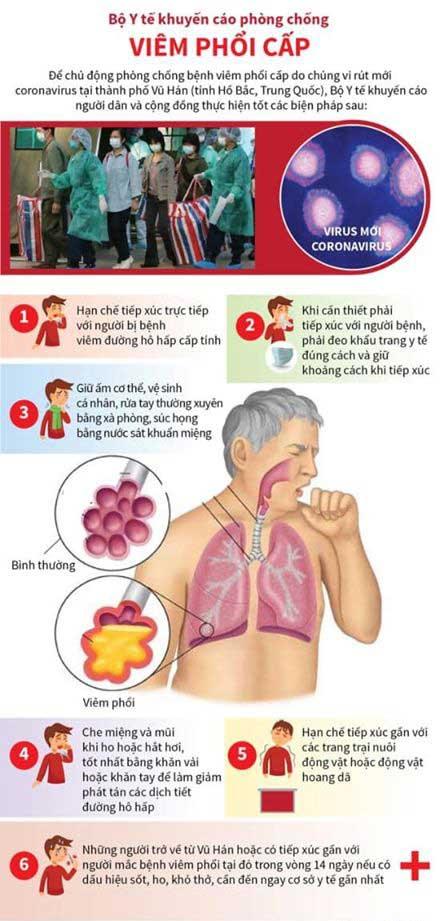 Đón Tết đừng quên phòng chống bệnh viêm phổi cấp từ Vũ Hán