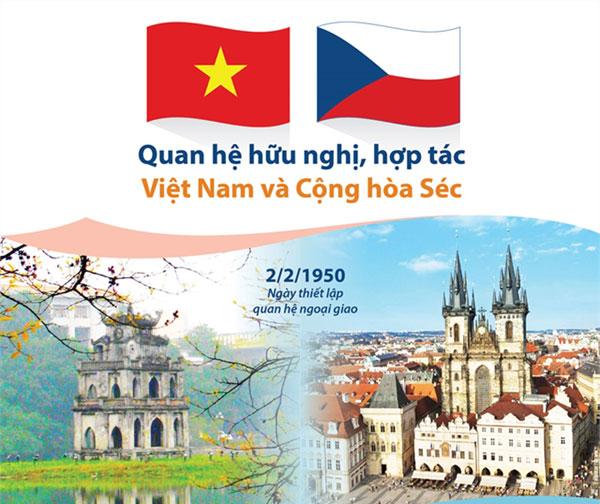 Điện mừng kỷ niệm 70 năm quan hệ ngoại giao Việt Nam – CH Séc