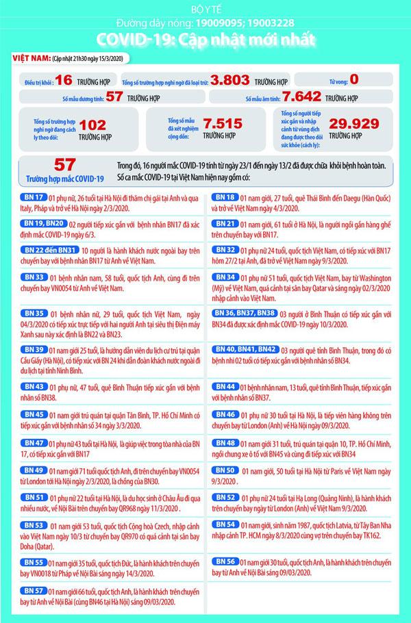 Việt Nam ghi nhận 57 ca mắc Covid-19, nhiều ca mới là người nước ngoài