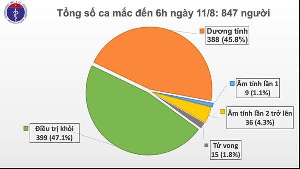 Sáng 11/8, Việt Nam không ghi nhận ca mắc Covid-19 mới