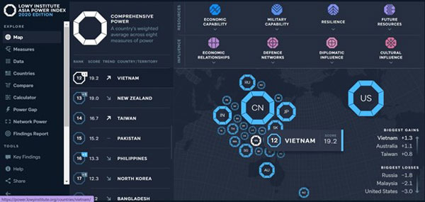 Việt Nam tiếp tục tăng hạng trong Chỉ số quyền lực châu Á năm 2020